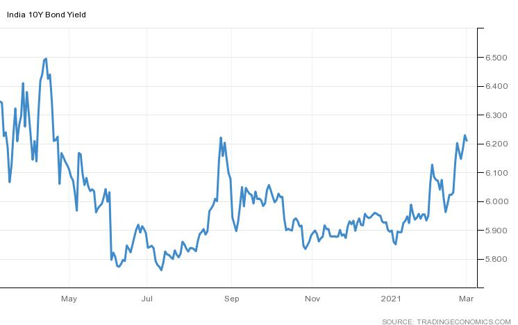 Changes in 10 year bond yield over the past 1 year