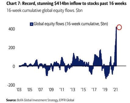 Global equity flows