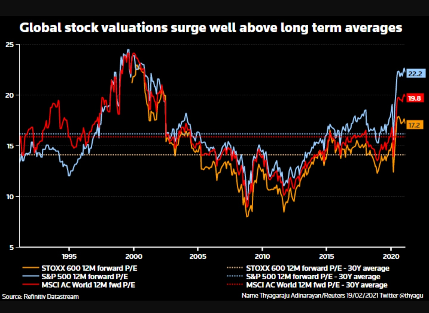 Global stock valuations surge