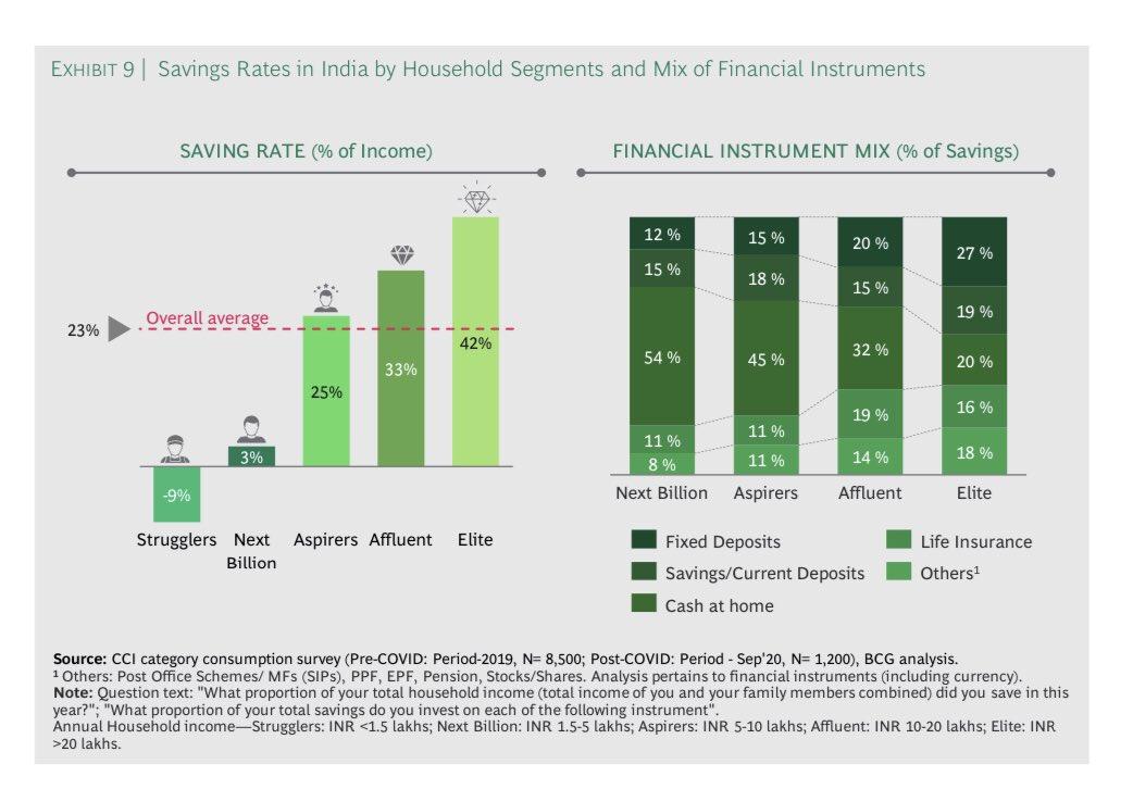 Savings Rate in India